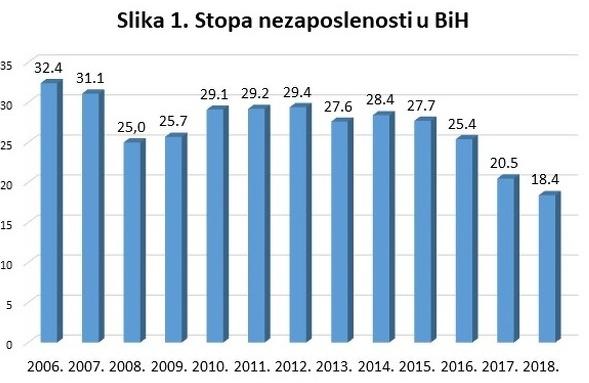 Stopa nezaposlenosti u BiH je 15,7 %